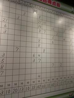 和歌山県は102点獲得!